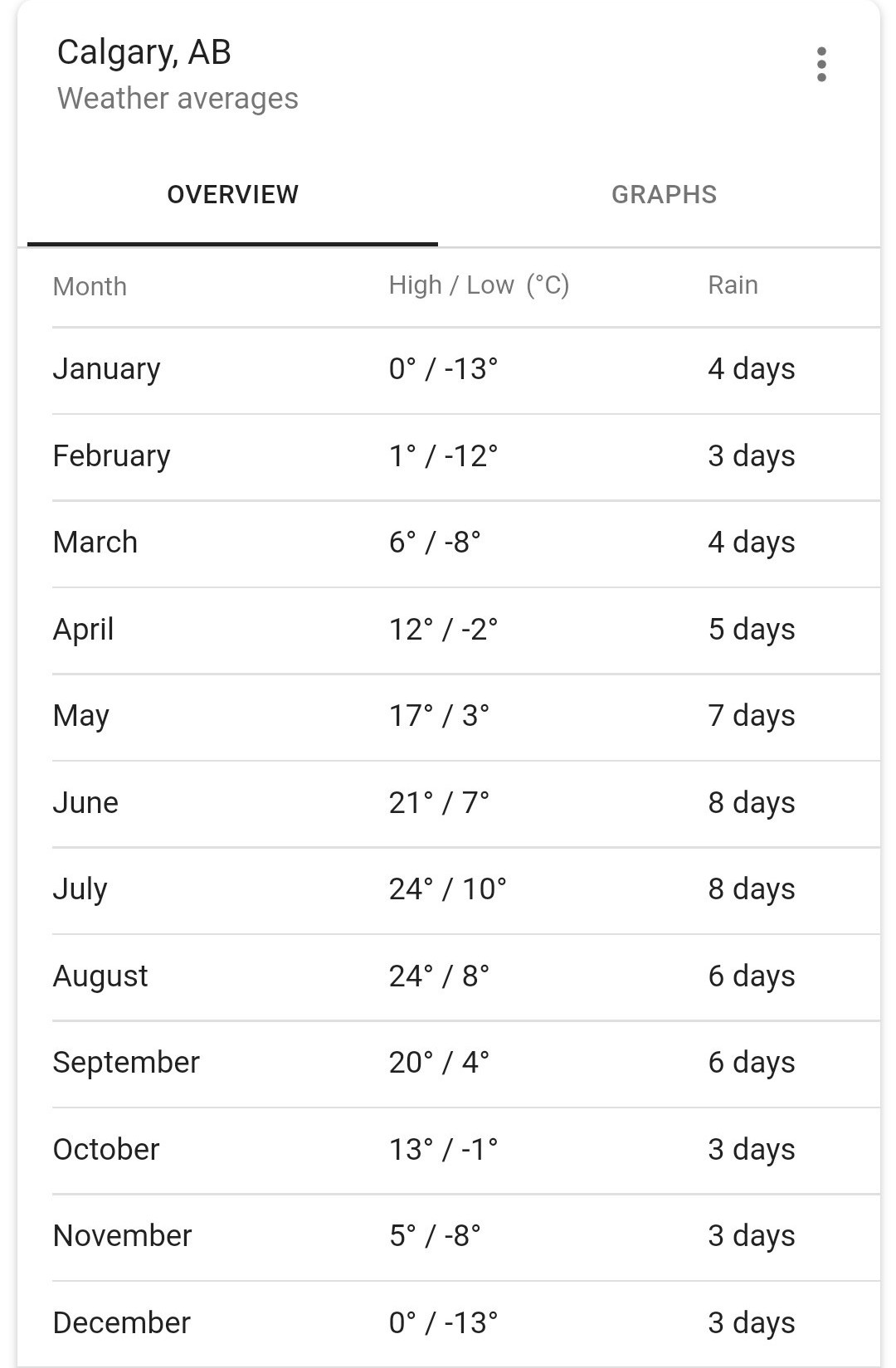 Calgary Year Round Weather