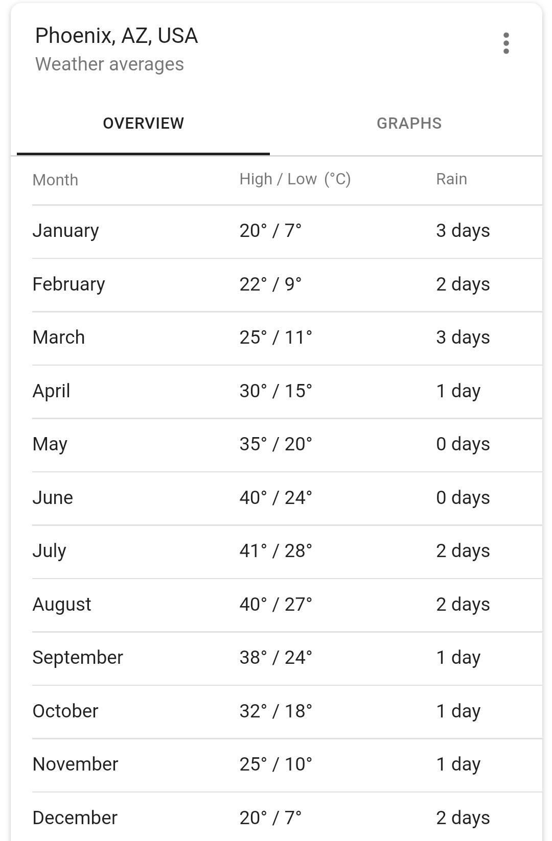 Phoenix Year Round Weather